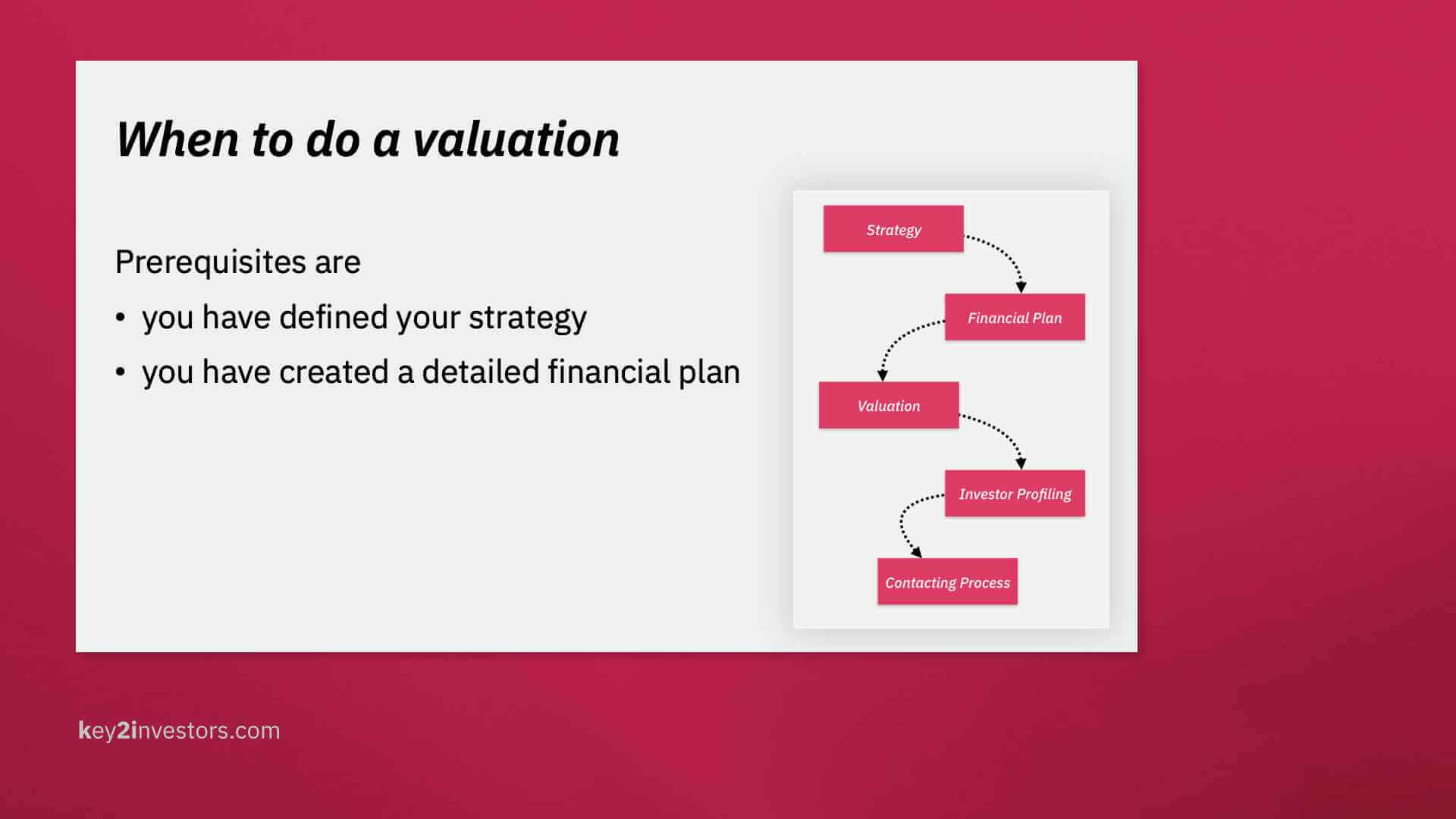 Prerequisites for startup valuation