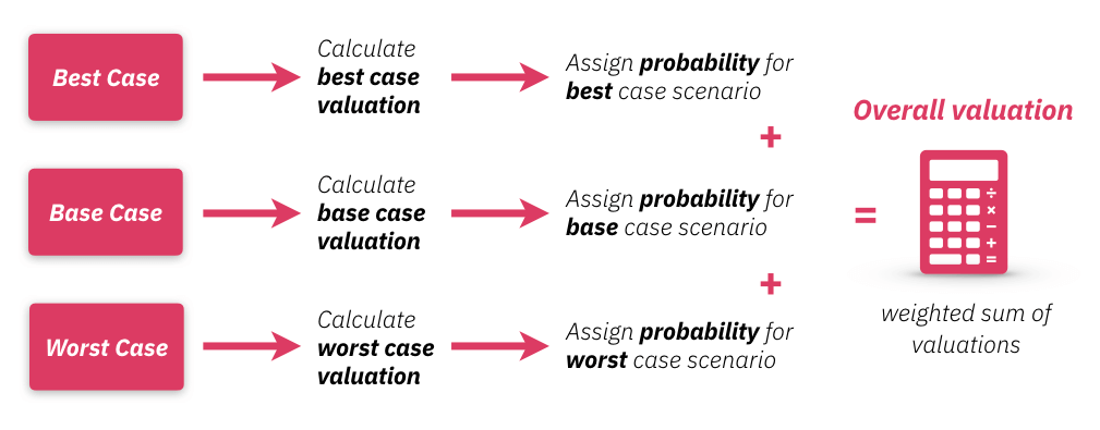 Illustration of the first chicago startup valuation method