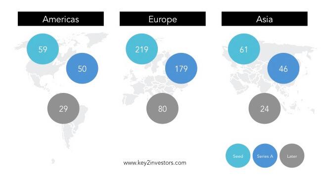 Investors Database overview
