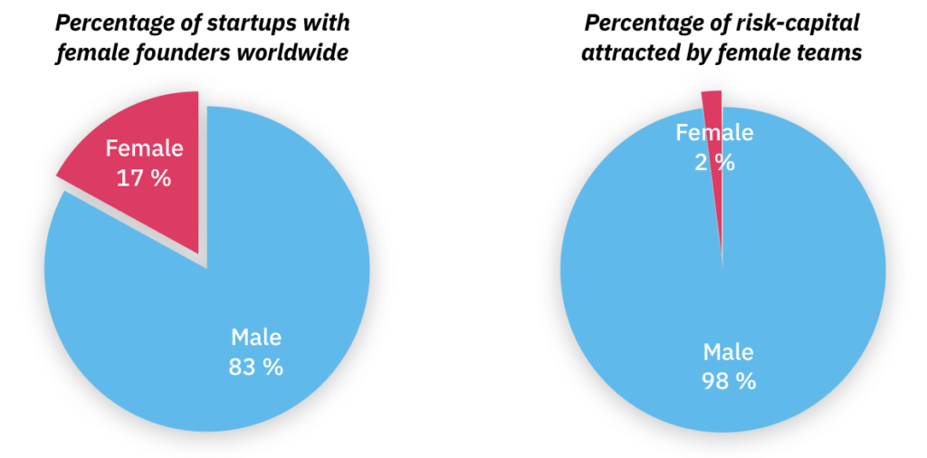 Female founders pie charts