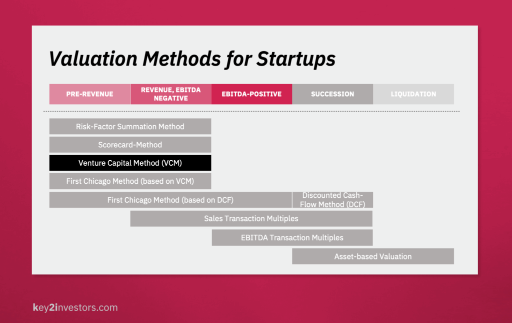 Overview Valuation Methods for Startups